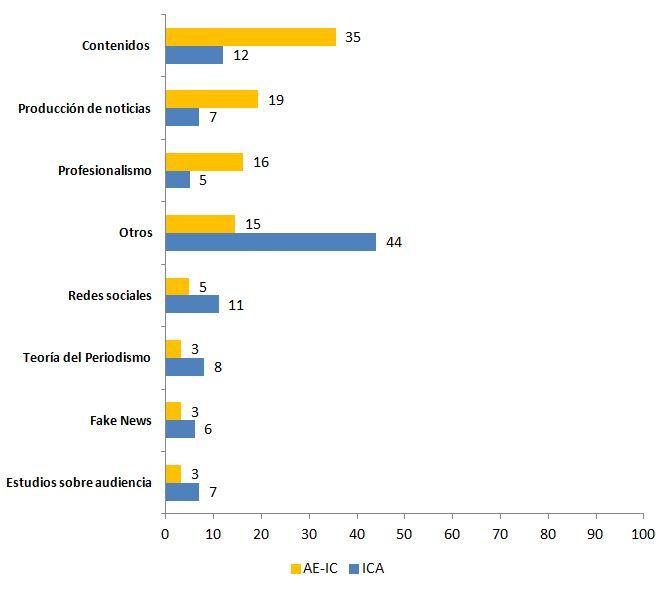 Comparación porcentual de los temas de las comunicaciones sobre periodismo en los congresos de la AE-IC y de la ICA de 2018